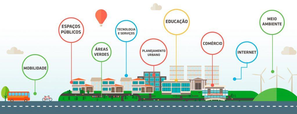 Infografico Cidades Inteligentes